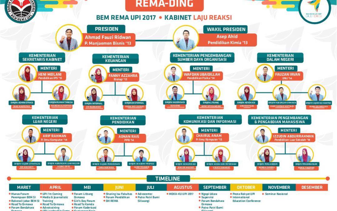 Struktur Organisasi BEM Rema UPI 2017